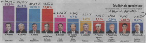 scores presidentielle 2017